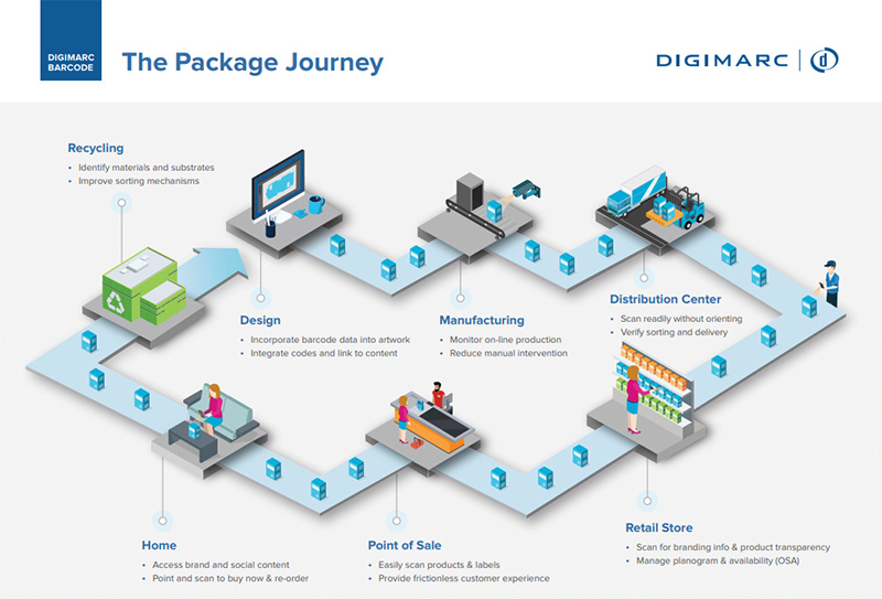 The Package Journey